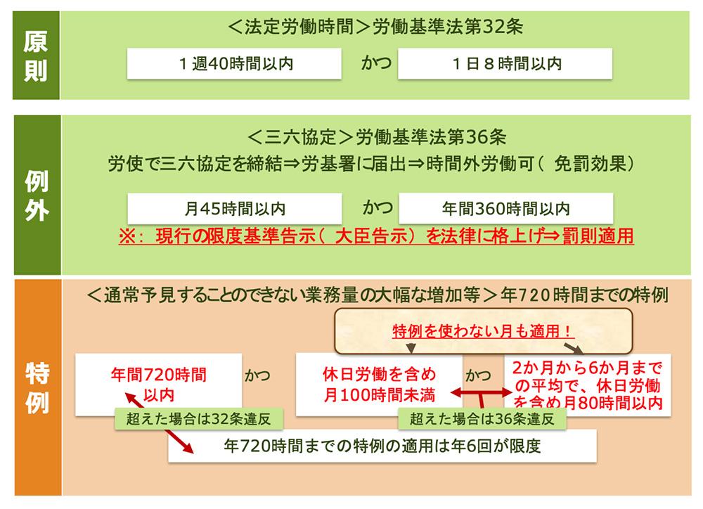 時間 労働 労働 基準 法